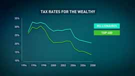 Tax rates for the wealthy